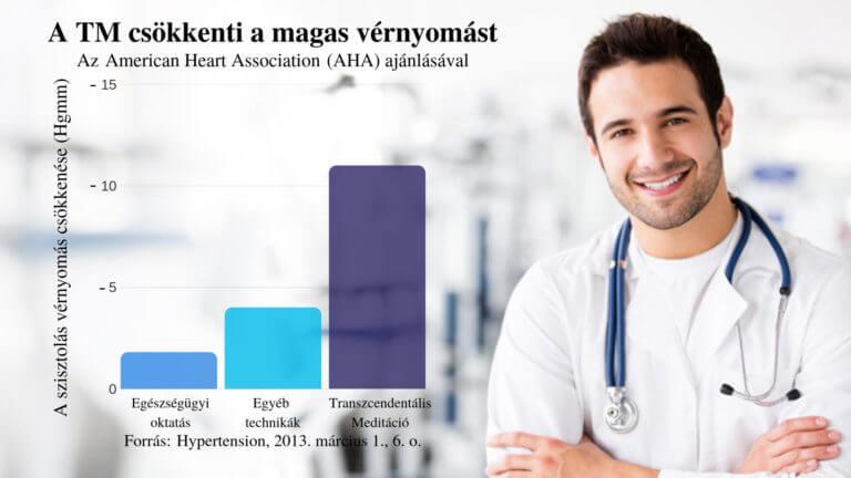 magas vérnyomás egészségügyi csoport 4 fokú magas vérnyomás kezelés